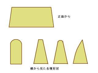 フレット形状
